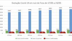 Covid-19: desde o último domingo, Juiz de Fora tem aumento…