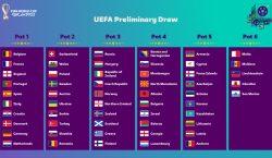 Estão definidos os postes para o sorteio das eliminatórias europeias, para a Copa do Mundo 2022